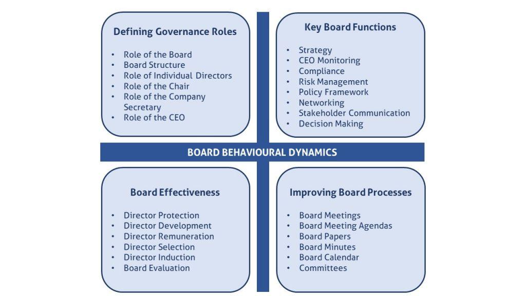 board evaluation framework